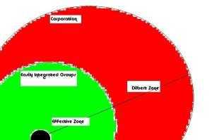 Dilbert Zone